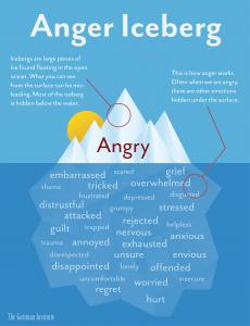 Anger-Iceberg-1 (1)